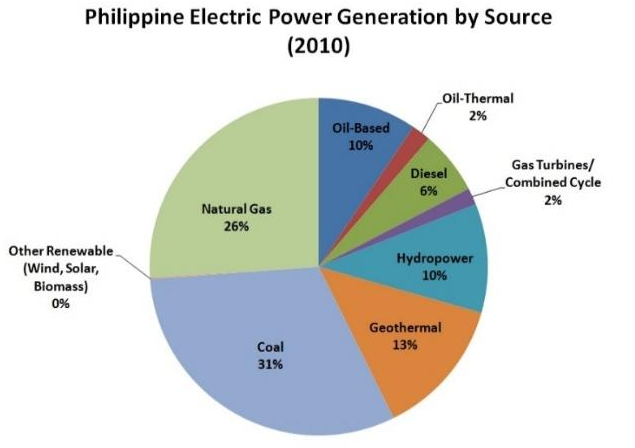 philippine-power